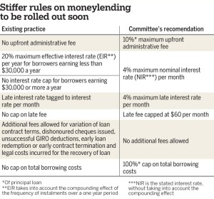 New Moneylender Interest Rates